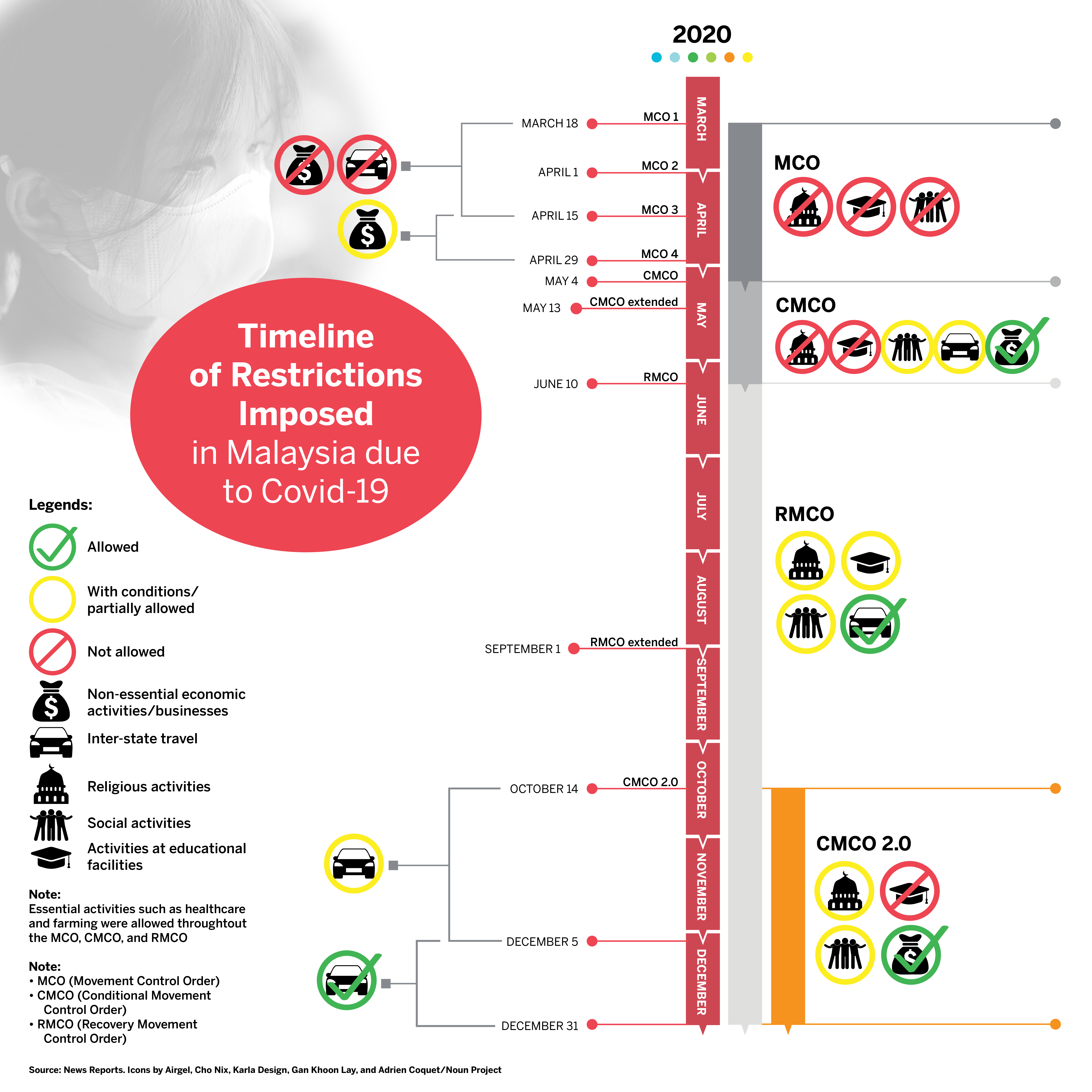 Table 1. Timeline of restrictions imposed in Malaysia due to COVID-19. CREDIT: Malay Mail.